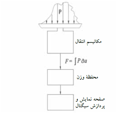 اجزای ترازوی الکترونیکی