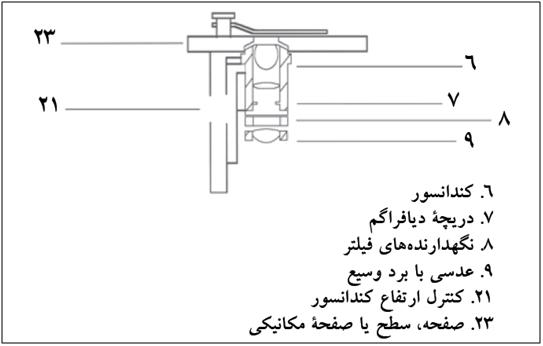 صفحه مکانیکی میکروسکوپ