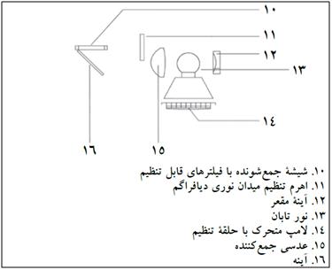 سیستم نوری میکروسکوپ