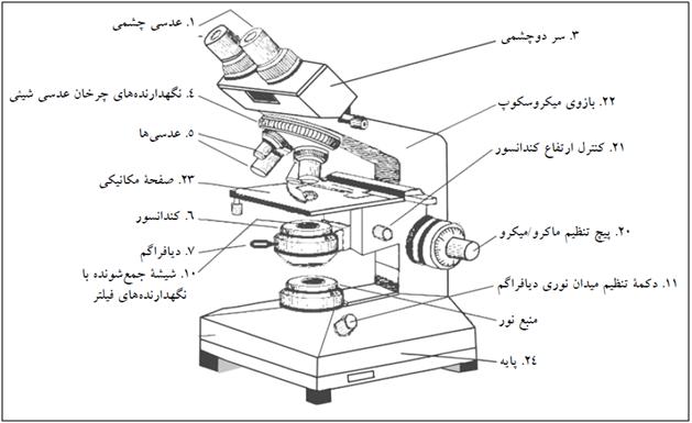 نمای یک میکروسکوپ