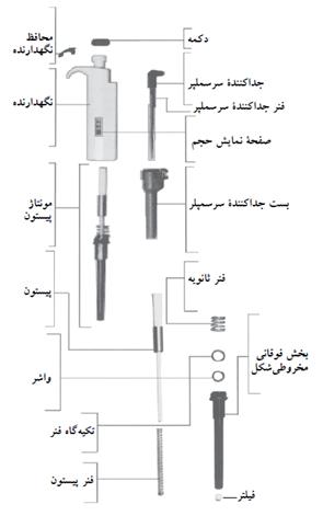مراحل باز کردن اجزای یک پیپت